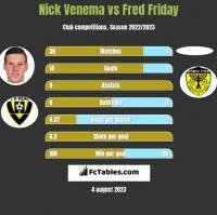 Nick Venema vs Fred Friday h2h player stats