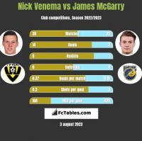 Nick Venema vs James McGarry h2h player stats