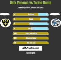 Nick Venema vs Torino Hunte h2h player stats