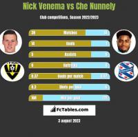 Nick Venema vs Che Nunnely h2h player stats