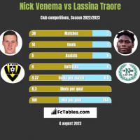 Nick Venema vs Lassina Traore h2h player stats