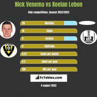 Nick Venema vs Keelan Lebon h2h player stats