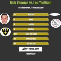 Nick Venema vs Leo Thethani h2h player stats