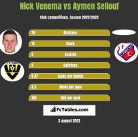 Nick Venema vs Aymen Sellouf h2h player stats