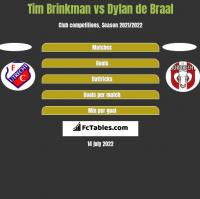 Tim Brinkman vs Dylan de Braal h2h player stats