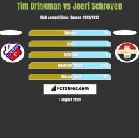 Tim Brinkman vs Joeri Schroyen h2h player stats