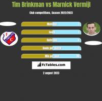 Tim Brinkman vs Marnick Vermijl h2h player stats