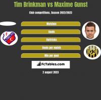 Tim Brinkman vs Maxime Gunst h2h player stats