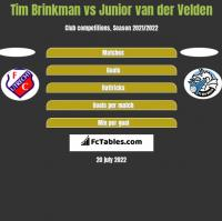 Tim Brinkman vs Junior van der Velden h2h player stats