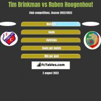 Tim Brinkman vs Ruben Hoogenhout h2h player stats