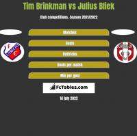 Tim Brinkman vs Julius Bliek h2h player stats
