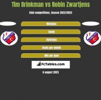 Tim Brinkman vs Robin Zwartjens h2h player stats