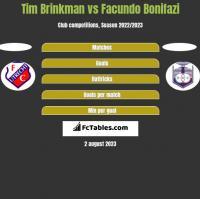 Tim Brinkman vs Facundo Bonifazi h2h player stats