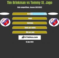 Tim Brinkman vs Tommy St. Jago h2h player stats