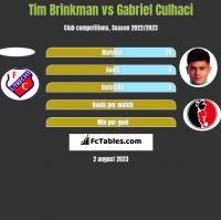 Tim Brinkman vs Gabriel Culhaci h2h player stats