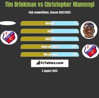 Tim Brinkman vs Christopher Mamengi h2h player stats