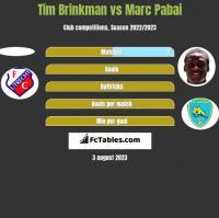 Tim Brinkman vs Marc Pabai h2h player stats