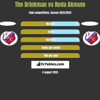 Tim Brinkman vs Reda Akmum h2h player stats