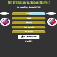 Tim Brinkman vs Ruben Kluivert h2h player stats