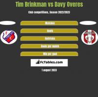 Tim Brinkman vs Davy Overes h2h player stats