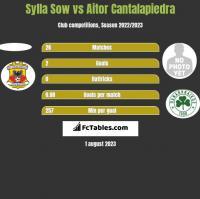 Sylla Sow vs Aitor Cantalapiedra h2h player stats