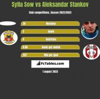 Sylla Sow vs Aleksandar Stankov h2h player stats