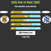 Sylla Sow vs Anas Tahiri h2h player stats