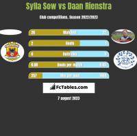 Sylla Sow vs Daan Rienstra h2h player stats