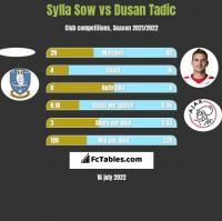 Sylla Sow vs Dusan Tadic h2h player stats