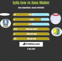 Sylla Sow vs Hans Mulder h2h player stats