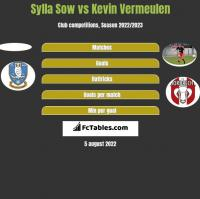 Sylla Sow vs Kevin Vermeulen h2h player stats