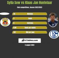 Sylla Sow vs Klaas Jan Huntelaar h2h player stats
