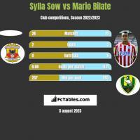Sylla Sow vs Mario Bilate h2h player stats