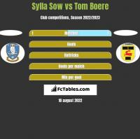 Sylla Sow vs Tom Boere h2h player stats
