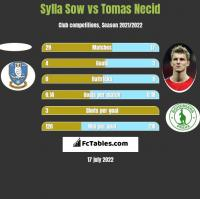 Sylla Sow vs Tomas Necid h2h player stats