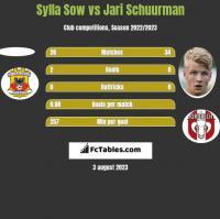 Sylla Sow vs Jari Schuurman h2h player stats