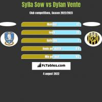 Sylla Sow vs Dylan Vente h2h player stats