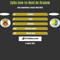 Sylla Sow vs Noel de Graauw h2h player stats