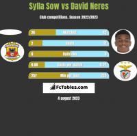 Sylla Sow vs David Neres h2h player stats