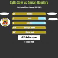 Sylla Sow vs Omran Haydary h2h player stats