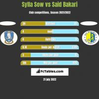 Sylla Sow vs Said Bakari h2h player stats