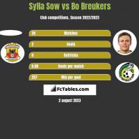 Sylla Sow vs Bo Breukers h2h player stats