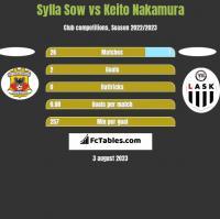 Sylla Sow vs Keito Nakamura h2h player stats