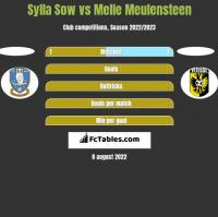 Sylla Sow vs Melle Meulensteen h2h player stats