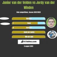 Junior van der Velden vs Jordy van der Winden h2h player stats
