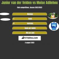 Junior van der Velden vs Moise Adilehou h2h player stats