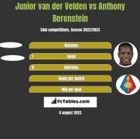 Junior van der Velden vs Anthony Berenstein h2h player stats