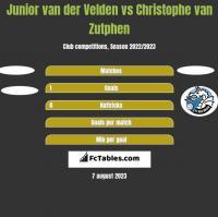 Junior van der Velden vs Christophe van Zutphen h2h player stats