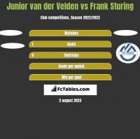 Junior van der Velden vs Frank Sturing h2h player stats