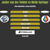 Junior van der Velden vs Melle Springer h2h player stats